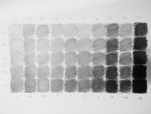 انواع سایه زدن در اسکیس، نقاشی دیجیتال